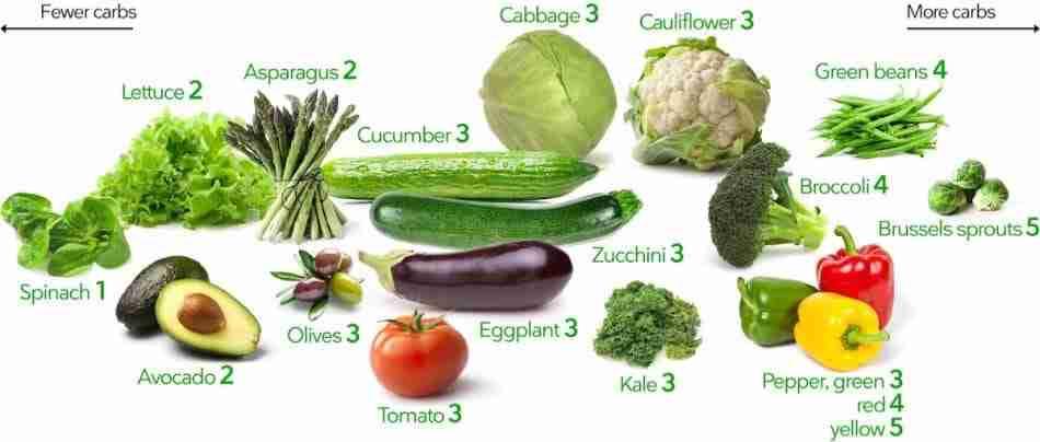Above Ground Vegetables